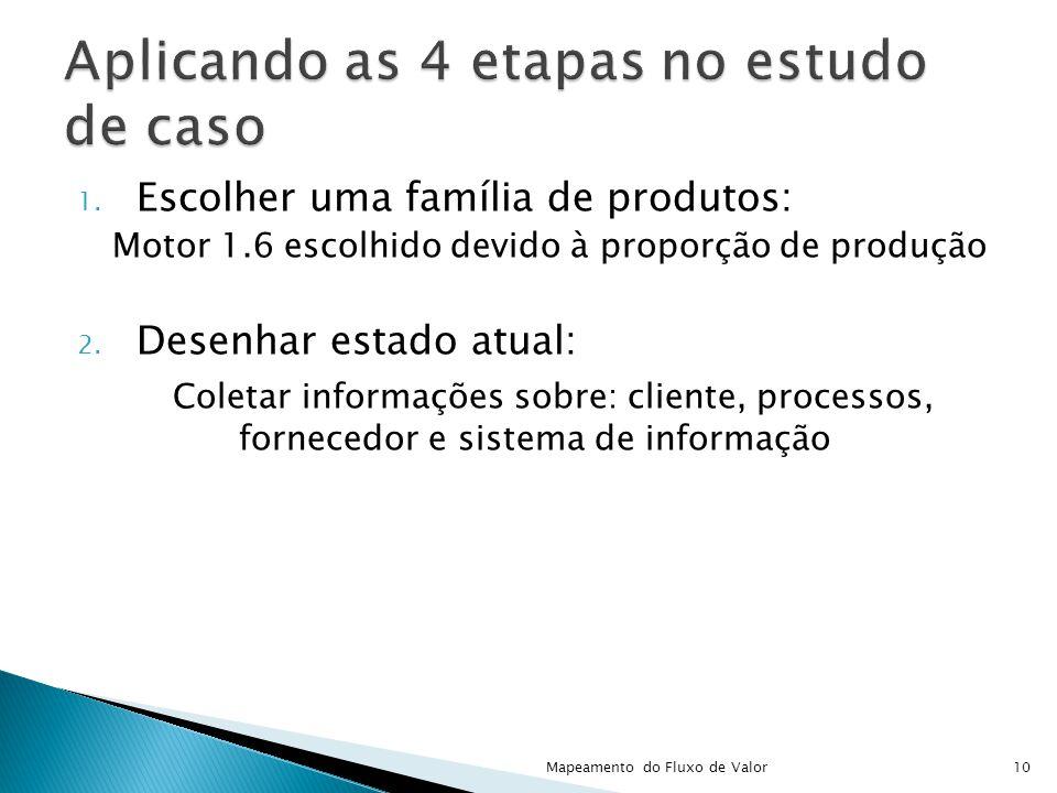 1. Escolher uma família de produtos: Motor 1.6 escolhido devido à proporção de produção 2. Desenhar estado atual: Coletar informações sobre: cliente,
