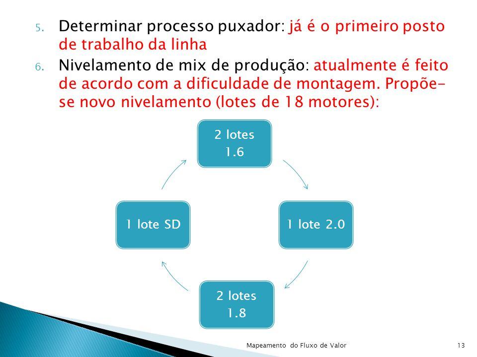 5. Determinar processo puxador: já é o primeiro posto de trabalho da linha 6. Nivelamento de mix de produção: atualmente é feito de acordo com a dific