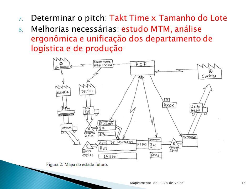 7. Determinar o pitch: Takt Time x Tamanho do Lote 8. Melhorias necessárias: estudo MTM, análise ergonômica e unificação dos departamento de logística