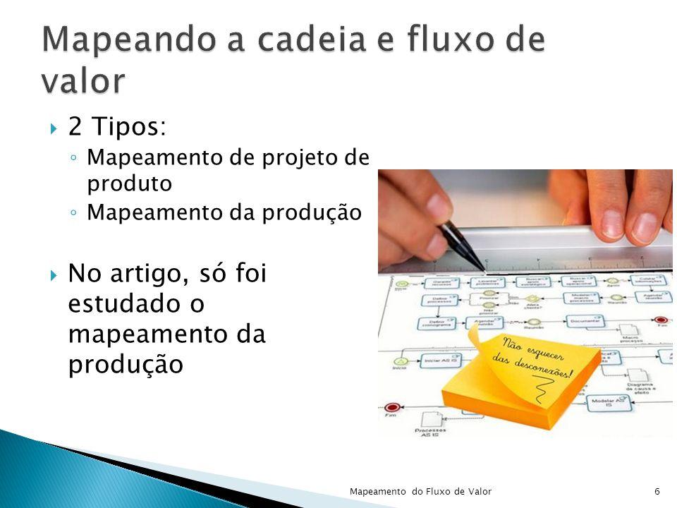 2 Tipos: Mapeamento de projeto de produto Mapeamento da produção No artigo, só foi estudado o mapeamento da produção 6Mapeamento do Fluxo de Valor