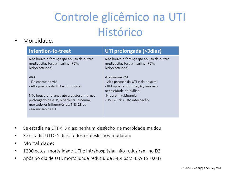 Controle glicêmico na UTI Histórico Morbidade: Se estadia na UTI < 3 dias: nenhum desfecho de morbidade mudou Se estadia UTI > 5 dias: todos os desfechos mudaram Mortalidade: 1200 pctes: mortalidade UTI e intrahospitalar não reduziram no D3 Após 5o dia de UTI, mortalidade reduziu de 54,9 para 45,9 (p=0,03) Intention-to-treatUTI prolongada (>3dias) Não houve diferença qto ao uso de outras medicações fora a insulina (PCA, hidrocortisona) -IRA - Desmame da VM - Alta precoce da UTI e do hospital Não houve diferença qto a bacteremia, uso prolongado de ATB, hiperbilirrubinemia, marcadores inflamatórios, TISS-28 ou readmissão na UTI Não houve diferença qto ao uso de outras medicações fora a insulina (PCA, hidrocortisona) -Desmame VM - Alta precoce da UTI e do hospital - IRA após randomização, mas não necessidade de diálise -Hiperbilirrubinemia -TISS-28 custo internação NEJM Volume 354(5), 2 February 2006