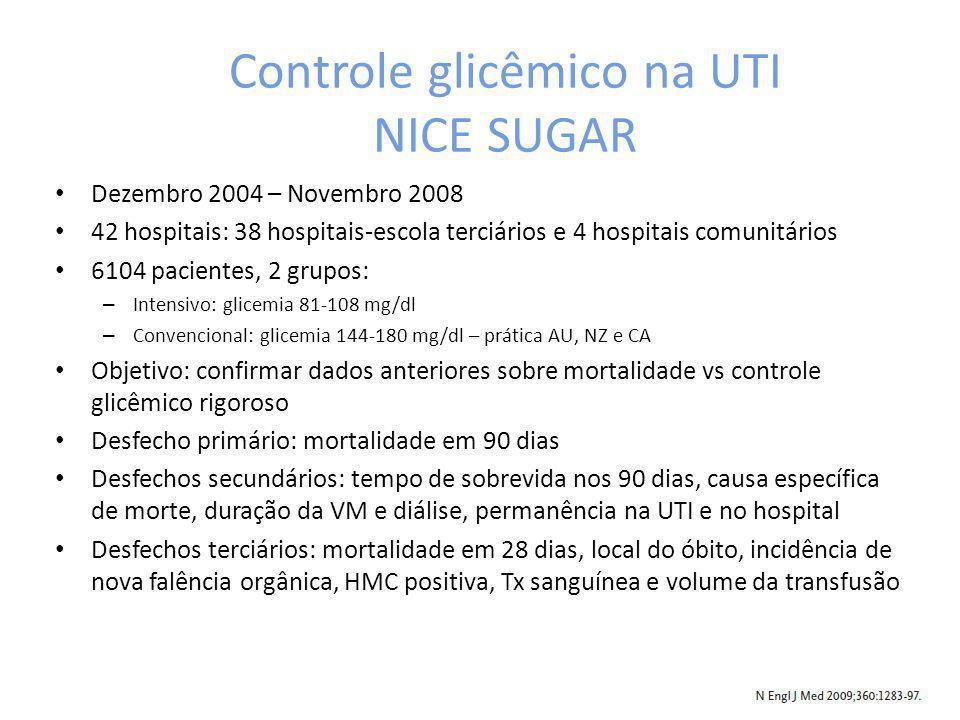 Controle glicêmico na UTI NICE SUGAR Dezembro 2004 – Novembro 2008 42 hospitais: 38 hospitais-escola terciários e 4 hospitais comunitários 6104 pacien