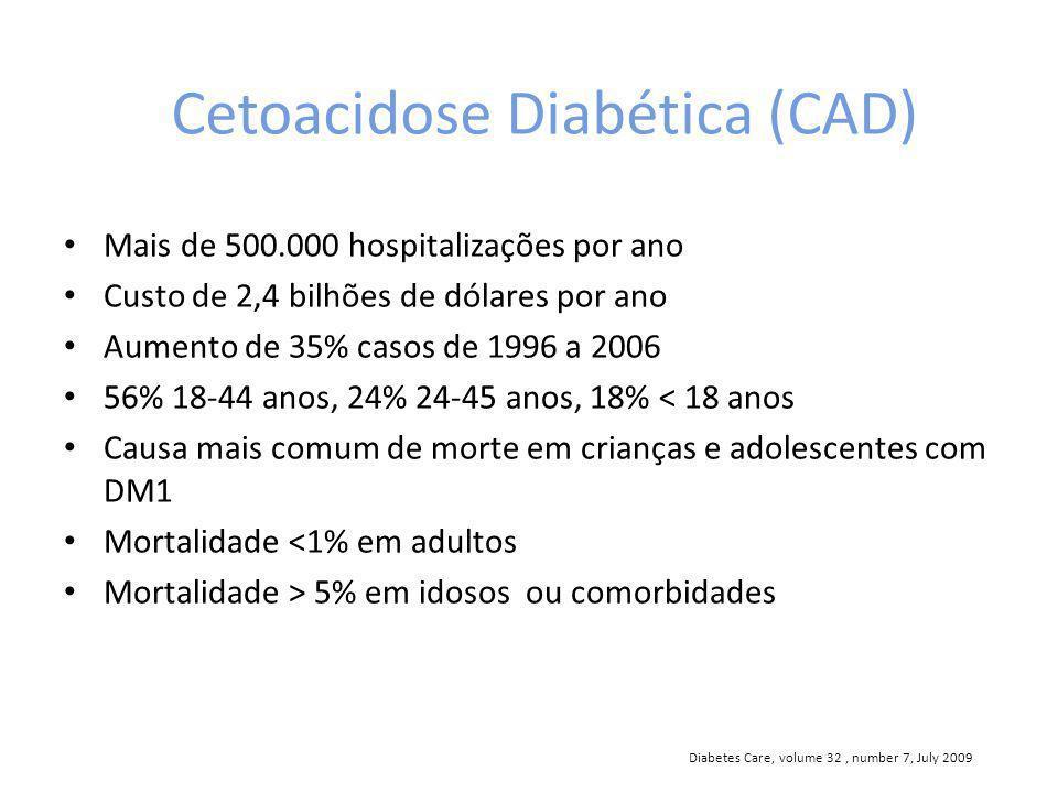 Cetoacidose Diabética (CAD) Mais de 500.000 hospitalizações por ano Custo de 2,4 bilhões de dólares por ano Aumento de 35% casos de 1996 a 2006 56% 18-44 anos, 24% 24-45 anos, 18% < 18 anos Causa mais comum de morte em crianças e adolescentes com DM1 Mortalidade <1% em adultos Mortalidade > 5% em idosos ou comorbidades Diabetes Care, volume 32, number 7, July 2009