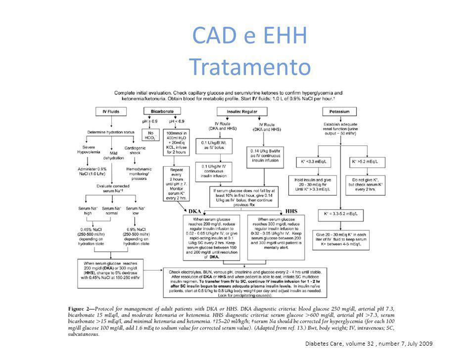 CAD e EHH Tratamento Diabetes Care, volume 32, number 7, July 2009