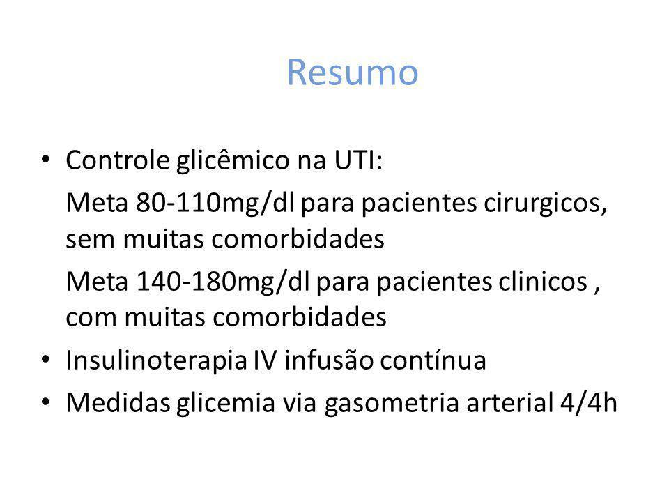 Resumo Controle glicêmico na UTI: Meta 80-110mg/dl para pacientes cirurgicos, sem muitas comorbidades Meta 140-180mg/dl para pacientes clinicos, com m