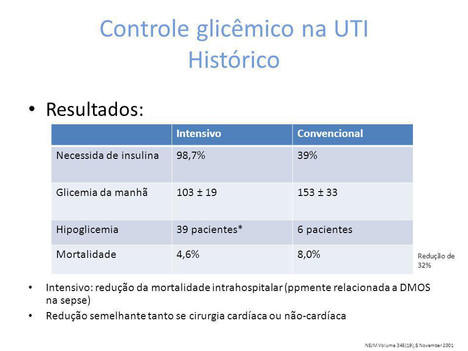 Controle glicêmico na UTI Histórico Resultados: Intensivo: redução da mortalidade intrahospitalar (ppmente relacionada a DMOS na sepse) Redução semelhante tanto se cirurgia cardíaca ou não-cardíaca IntensivoConvencional Necessida de insulina98,7%39% Glicemia da manhã103 ± 19153 ± 33 Hipoglicemia39 pacientes*6 pacientes Mortalidade4,6%8,0% Redução de 32% NEJM Volume 345(19), 8 November 2001