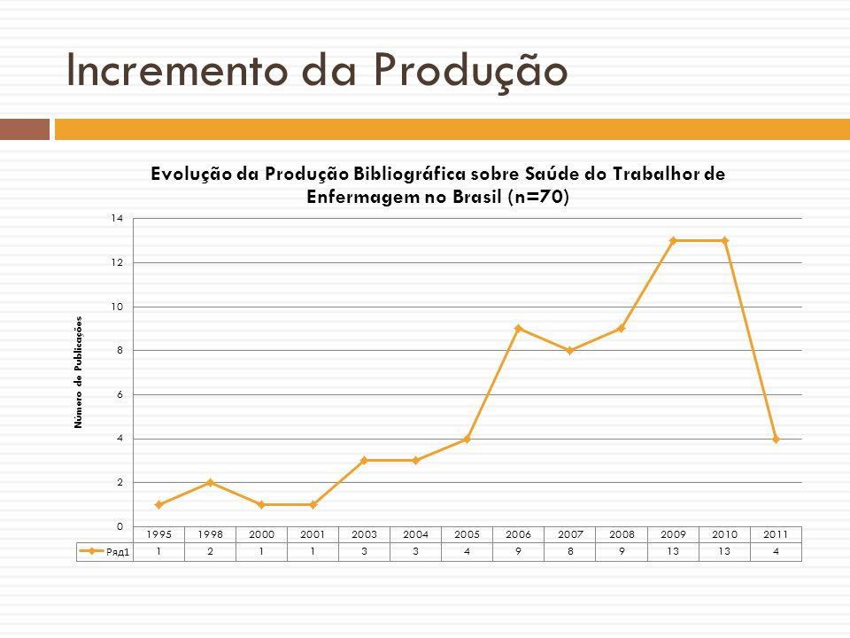 Características da Produção ENF 55 trabalhos empíricos quali ou quanti Maior n foi 696 24 serviços: 14 hosp7 AB 2 dos 6 G focais focais usam Noriega e Laurel Baixa qualidade