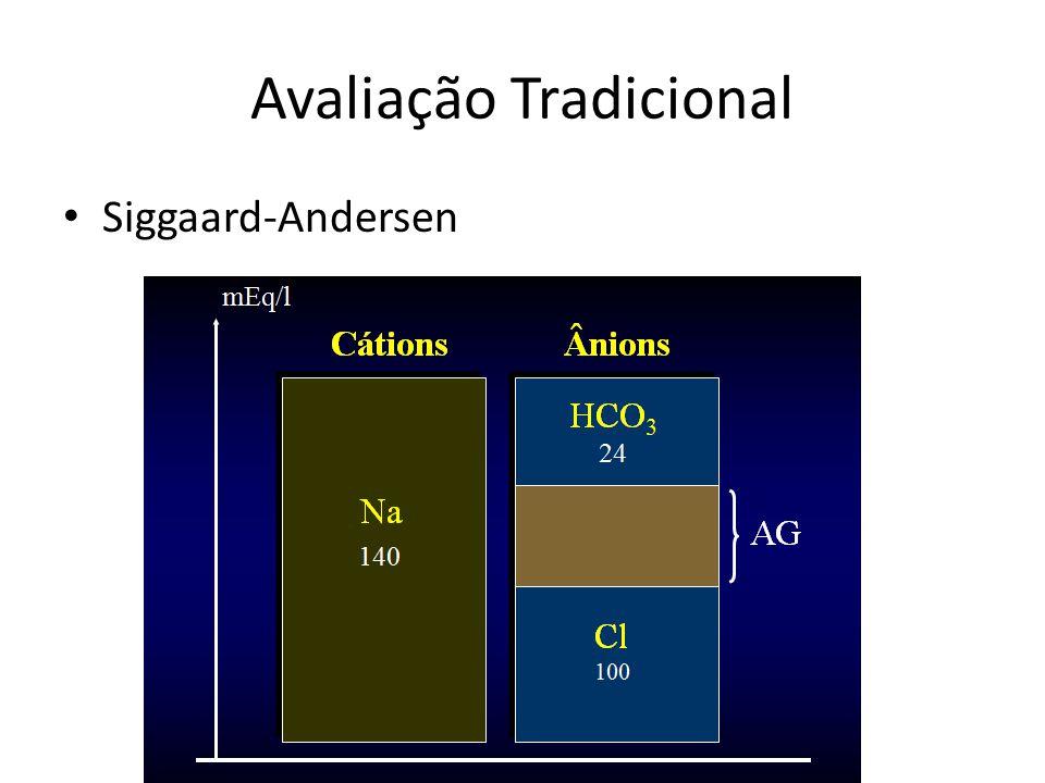 Avaliação Tradicional Siggaard-Andersen