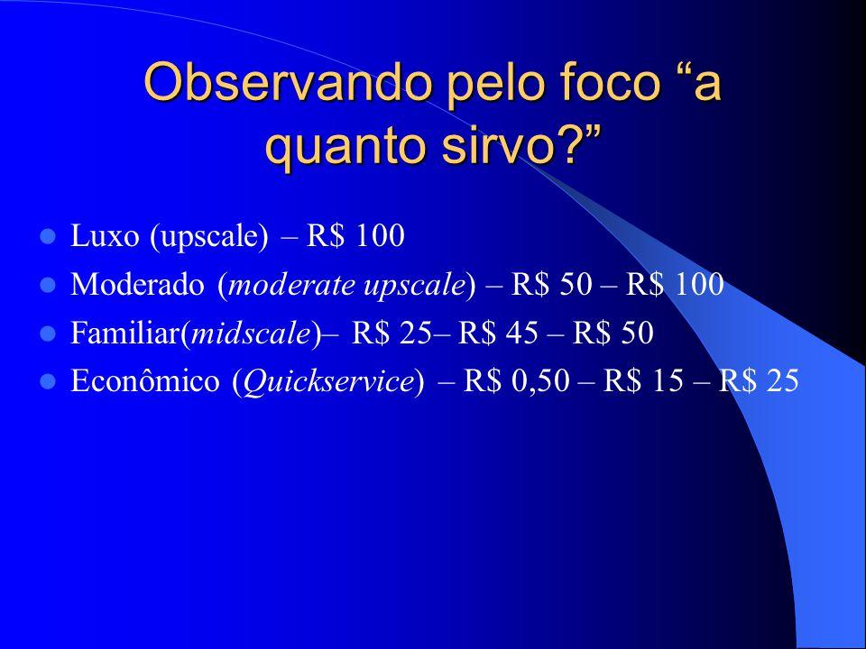 Observando pelo foco a quanto sirvo? Luxo (upscale) – R$ 100 Moderado (moderate upscale) – R$ 50 – R$ 100 Familiar(midscale)– R$ 25– R$ 45 – R$ 50 Eco