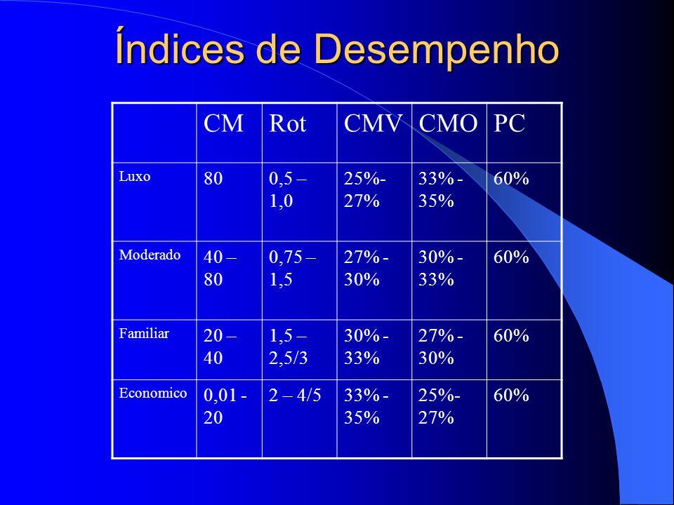 Índices de Desempenho CMRotCMVCMOPC Luxo 800,5 – 1,0 25%- 27% 33% - 35% 60% Moderado 40 – 80 0,75 – 1,5 27% - 30% 30% - 33% 60% Familiar 20 – 40 1,5 –