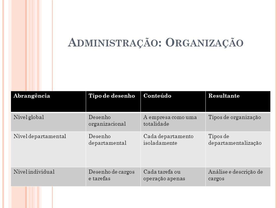 AbrangênciaTipo de desenhoConteúdoResultante Nível globalDesenho organizacional A empresa como uma totalidade Tipos de organização Nível departamental