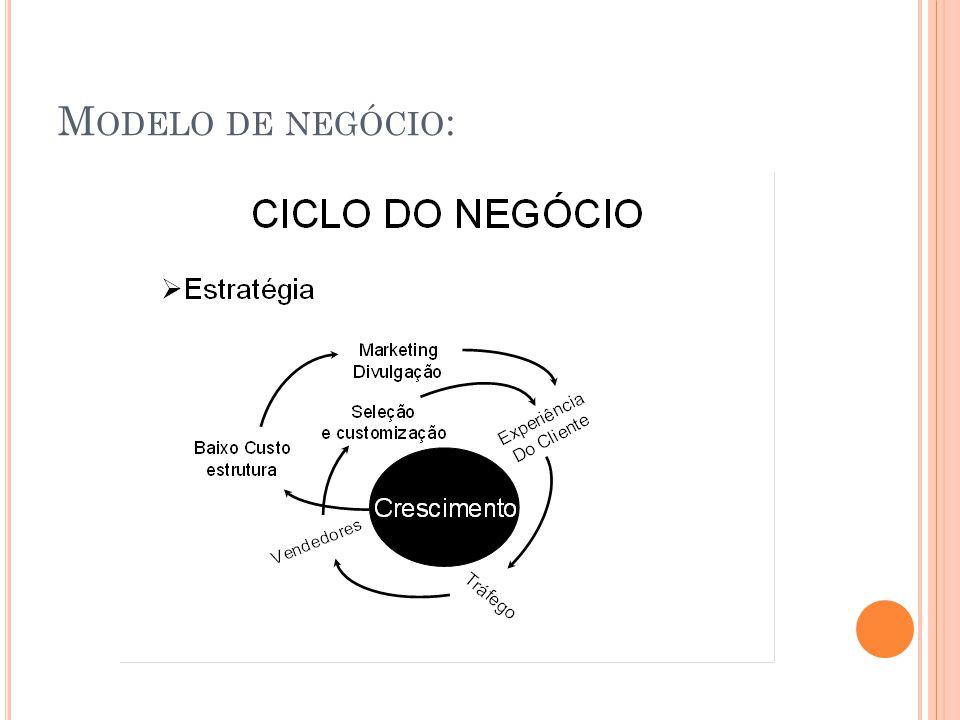 M ODELO DE NEGÓCIO :