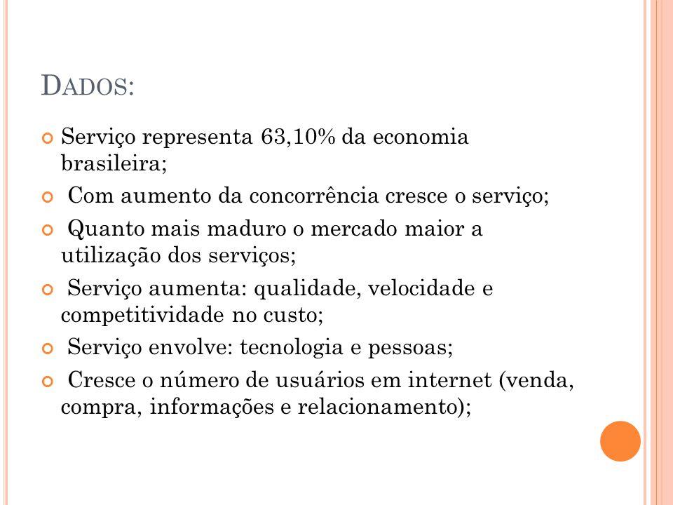 D ADOS : Serviço representa 63,10% da economia brasileira; Com aumento da concorrência cresce o serviço; Quanto mais maduro o mercado maior a utilizaç