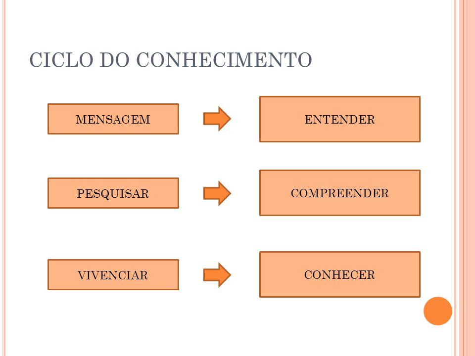 CICLO DO CONHECIMENTO MENSAGEM PESQUISAR VIVENCIAR ENTENDER COMPREENDER CONHECER