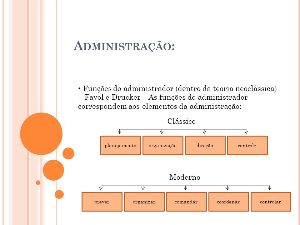 Funções do administrador (dentro da teoria neoclássica) – Fayol e Drucker – As funções do administrador correspondem aos elementos da administração: A