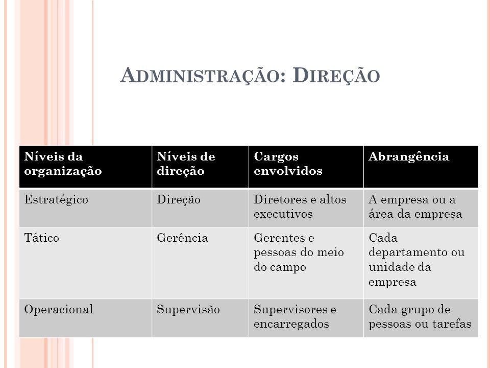 Níveis da organização Níveis de direção Cargos envolvidos Abrangência EstratégicoDireçãoDiretores e altos executivos A empresa ou a área da empresa Tá