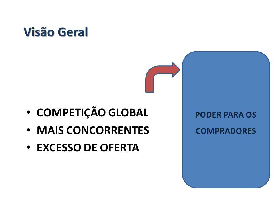 Visão Geral COMPETIÇÃO GLOBAL MAIS CONCORRENTES EXCESSO DE OFERTA PODER PARA OS COMPRADORES