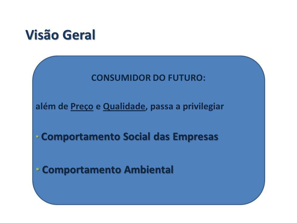 Visão Geral CONSUMIDOR DO FUTURO: além de Preço e Qualidade, passa a privilegiar Comportamento Social das Empresas Comportamento Social das Empresas C