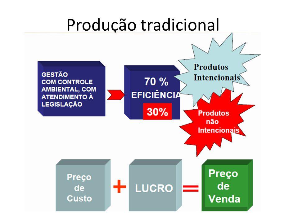 Produção Moderna