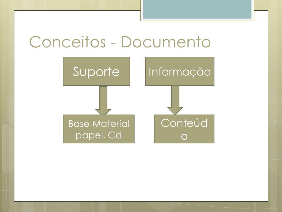 Conceitos - Documento Base Material papel, Cd Conteúd o Suporte Informação