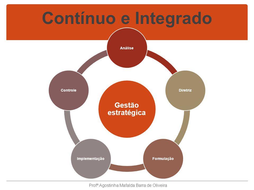 Contínuo e Integrado Gestão estratégica AnáliseDiretrizFormulaçãoImplementaçãoControle Profª Agostinha Mafalda Barra de Oliveira