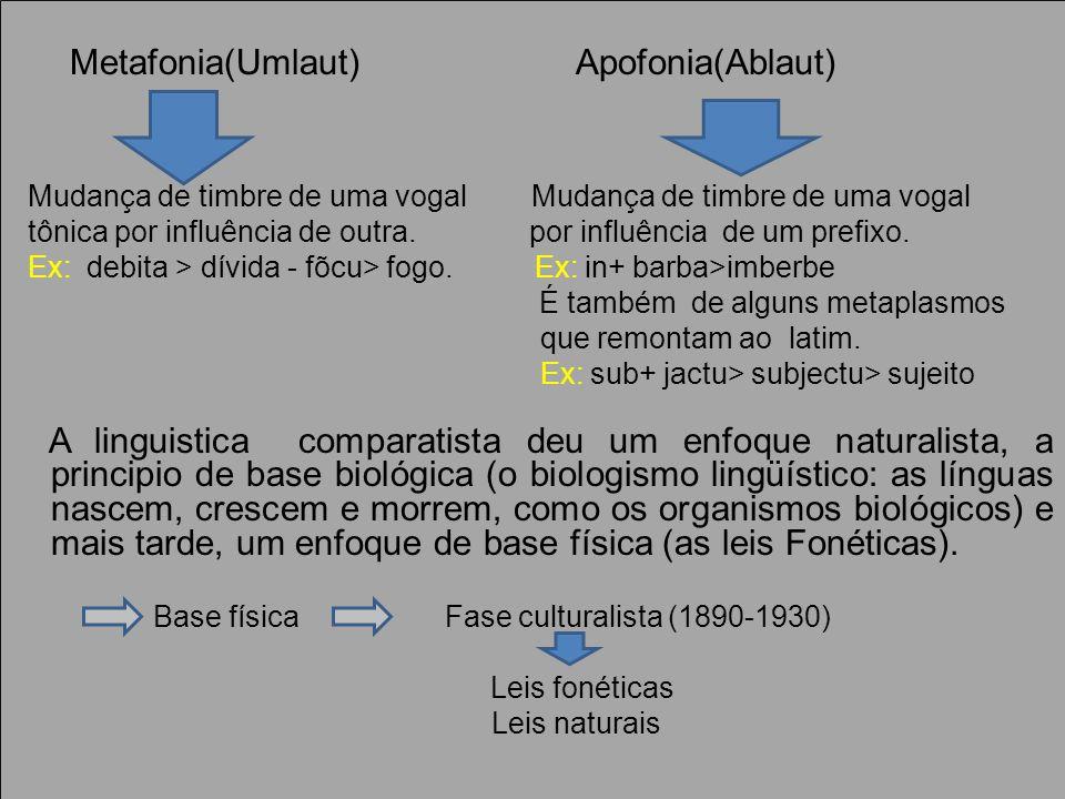 Metafonia(Umlaut) Apofonia(Ablaut) Mudança de timbre de uma vogal Mudança de timbre de uma vogal tônica por influência de outra.