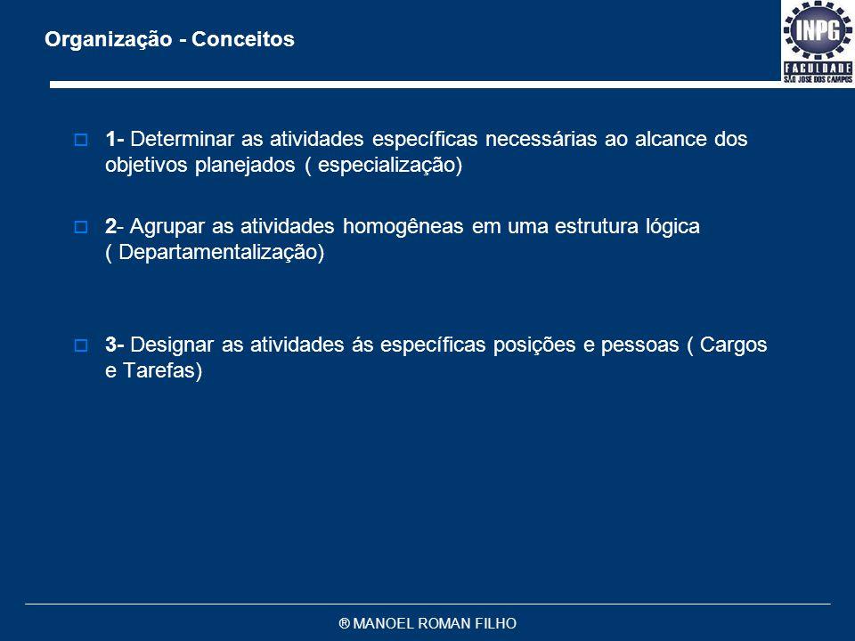 ® MANOEL ROMAN FILHO 1- Organização como Função Administrativa e parte integrante do Processo Administrativo, significa o ato de organizar, estruturar
