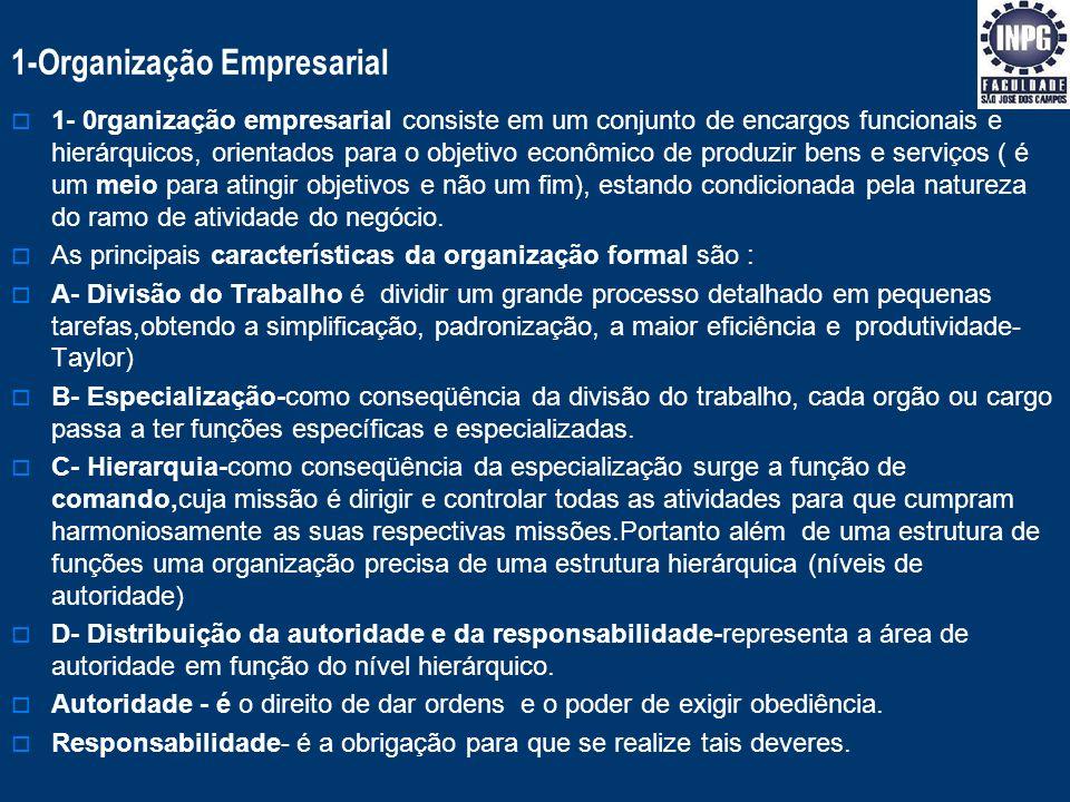 ® MANOEL ROMAN FILHO Organização - Abrangência 1- Empresarial :é a organização que abrange a empresa como uma totalidade, é o chamado desenho organiza