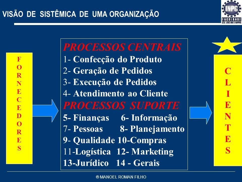 ® MANOEL ROMAN FILHO HIERARQUIA DOS PROCESSOS Processos Empresariais Processos SubProcessos Tarefas Atividades ORGANIZAÇÃO