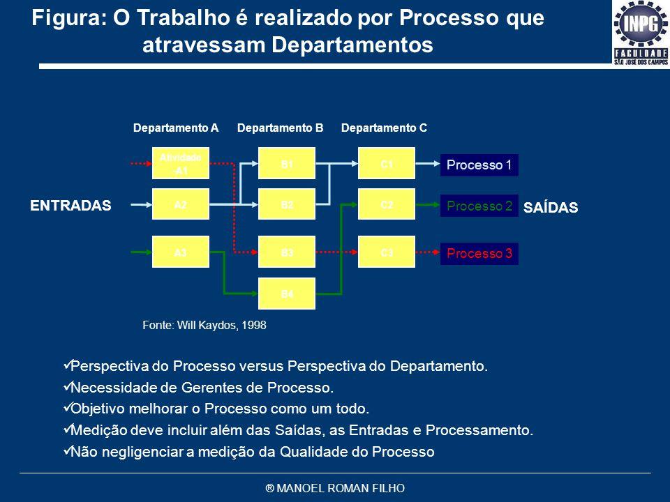 ® MANOEL ROMAN FILHO Figura: Qualquer Negócio é Formado Por Pequenos e Grandes Processos com Múltiplos Clientes e Fornecedores Processo AProcesso BPro