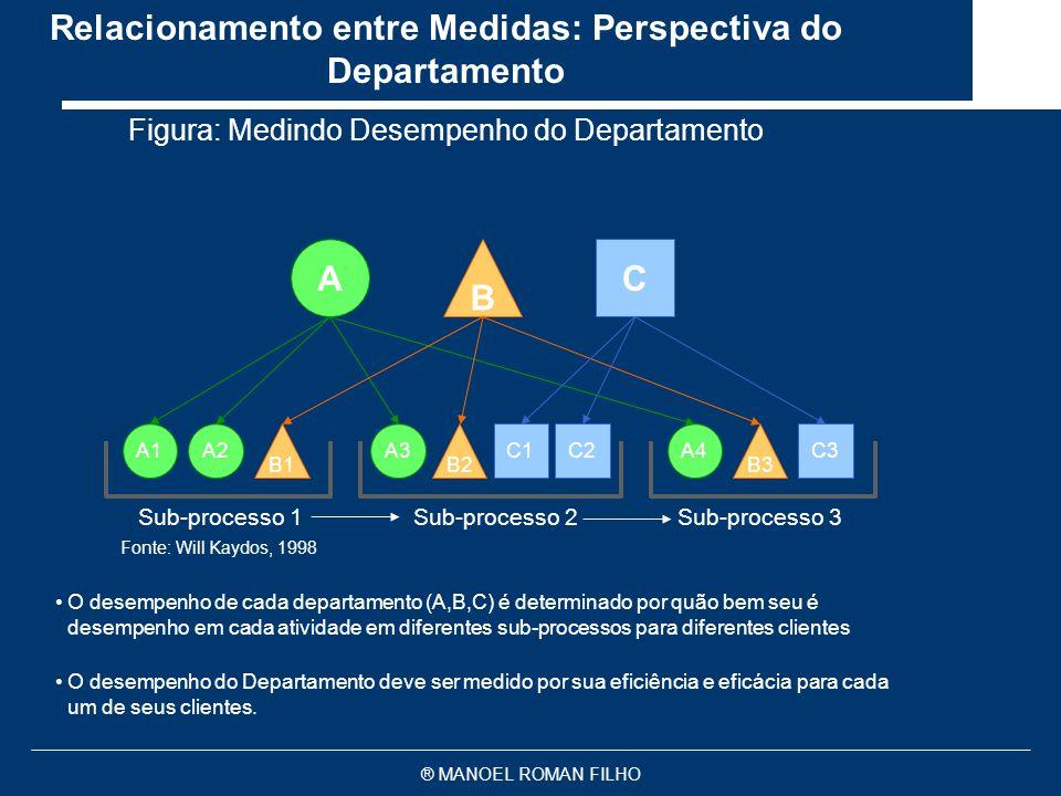 ® MANOEL ROMAN FILHO Figura: Medindo um Processo Produtivo Qualidade do Procedimento de Entrada Qualidade do Trabalho de Entrada Processo Produtivo -