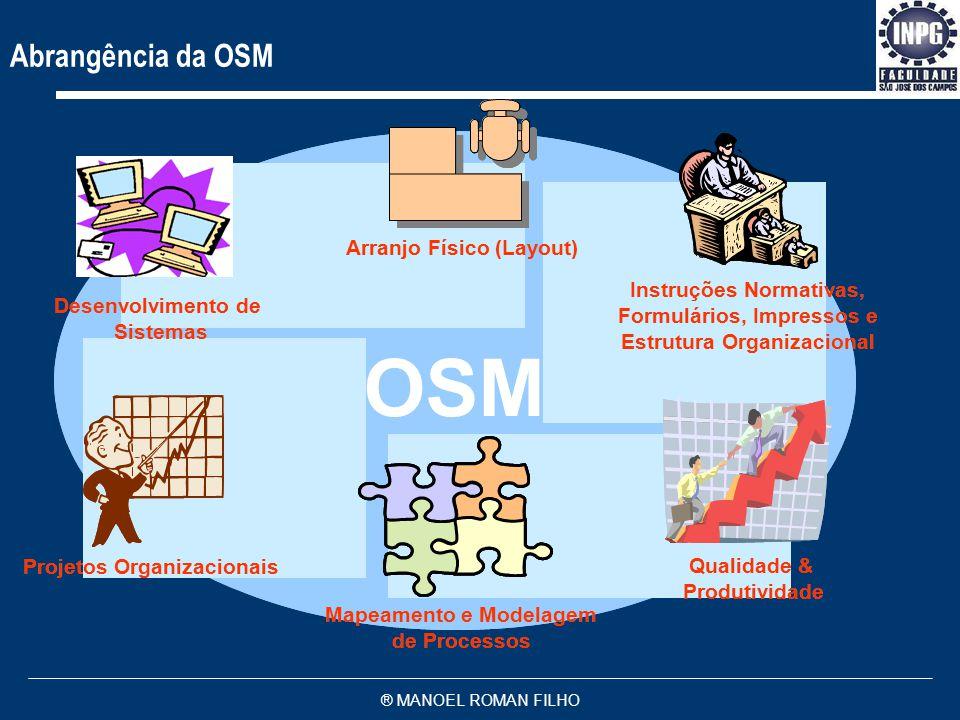 ® MANOEL ROMAN FILHO Abrangência da OSM OSM Instruções Normativas, Formulários, Impressos e Estrutura Organizacional Instruções Normativas, Formulários, Impressos e Estrutura Organizacional Mapeamento e Modelagem de Processos Mapeamento e Modelagem de Processos Projetos Organizacionais Qualidade & Produtividade Qualidade & Produtividade Desenvolvimento de Sistemas Desenvolvimento de Sistemas Arranjo Físico (Layout)