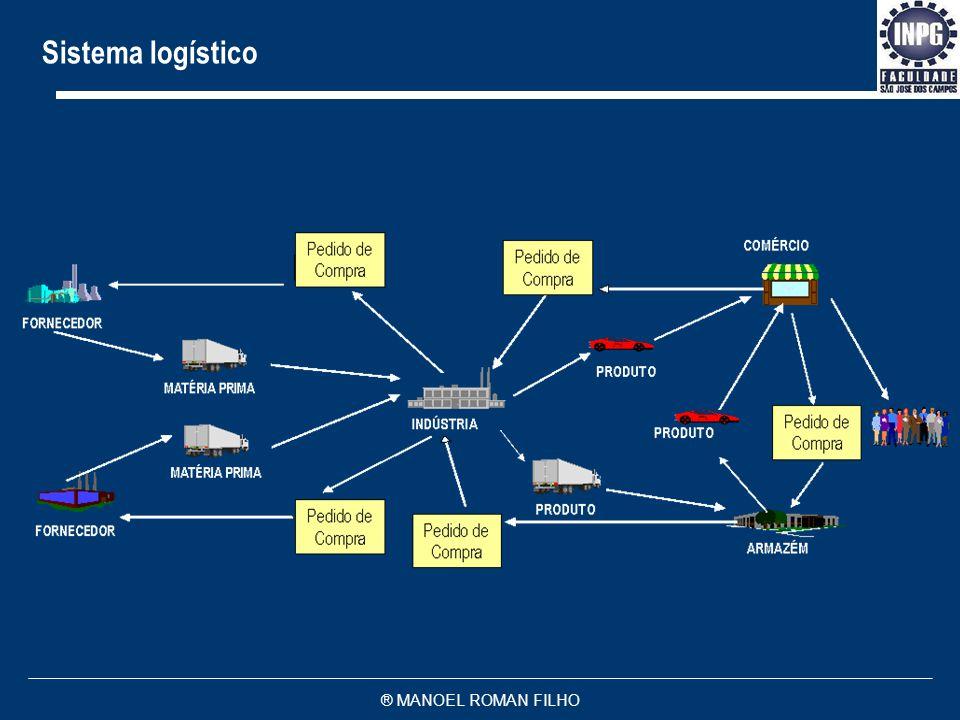 ® MANOEL ROMAN FILHO Sistema logístico