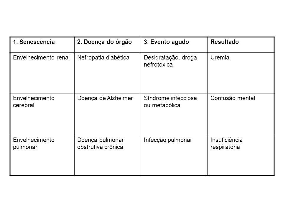 1. Senescência2. Doença do órgão3. Evento agudoResultado Envelhecimento renalNefropatia diabéticaDesidratação, droga nefrotóxica Uremia Envelhecimento