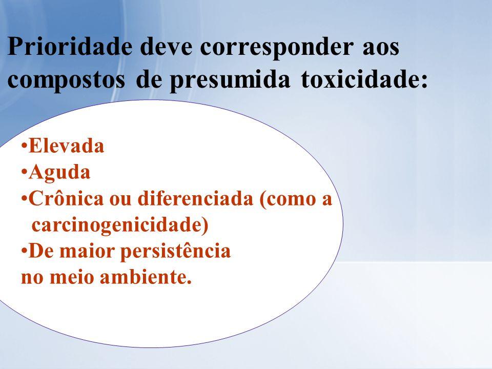 Prioridade deve corresponder aos compostos de presumida toxicidade: Elevada Aguda Crônica ou diferenciada (como a carcinogenicidade) De maior persistê