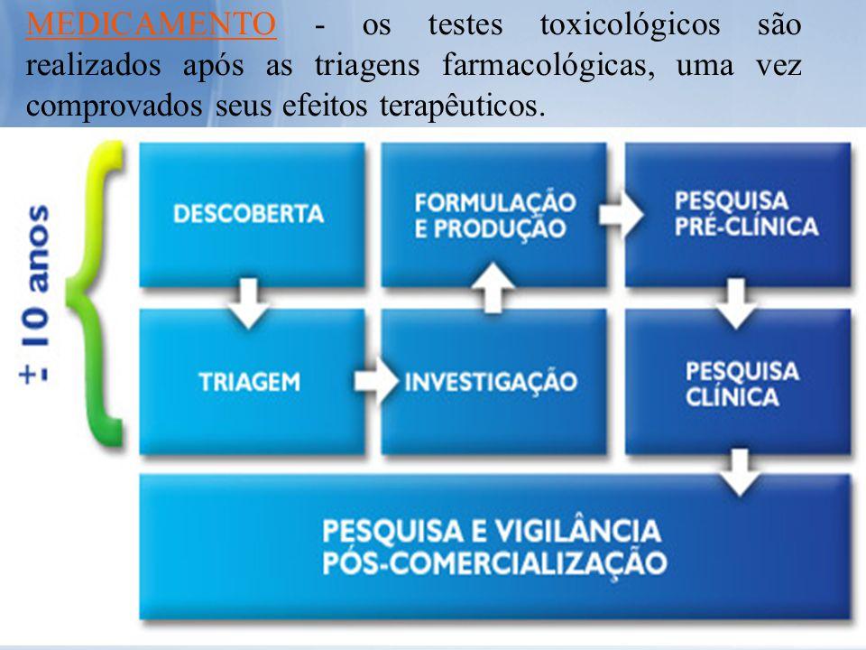 MEDICAMENTO - os testes toxicológicos são realizados após as triagens farmacológicas, uma vez comprovados seus efeitos terapêuticos.