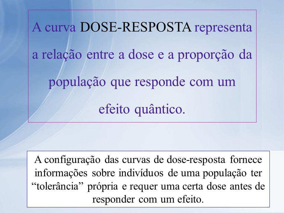 A curva DOSE-RESPOSTA representa a relação entre a dose e a proporção da população que responde com um efeito quântico. A configuração das curvas de d