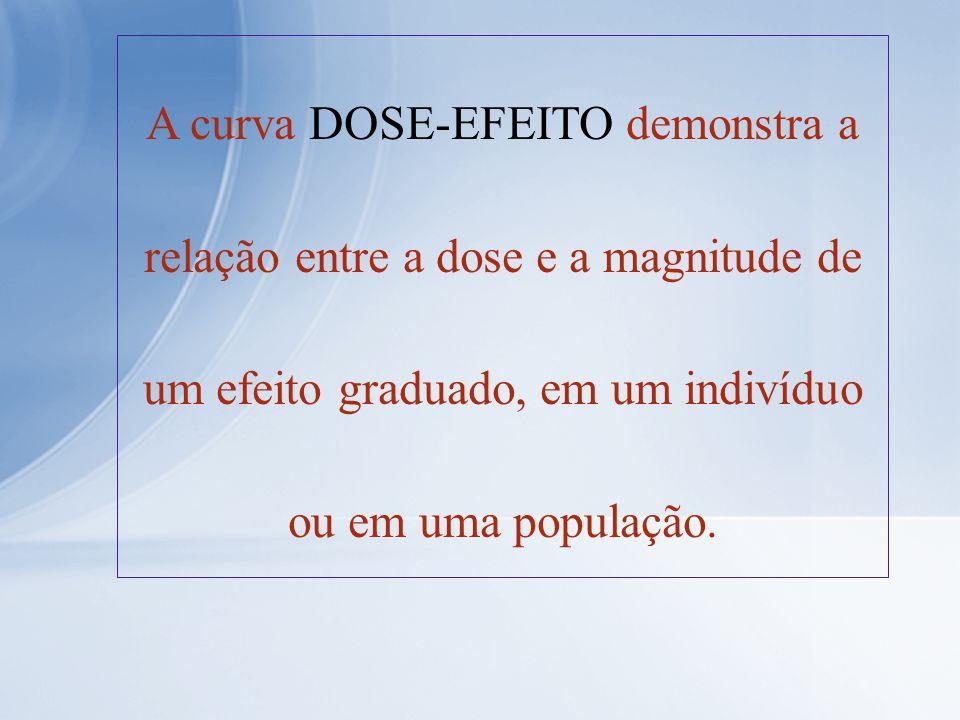A curva DOSE-EFEITO demonstra a relação entre a dose e a magnitude de um efeito graduado, em um indivíduo ou em uma população.