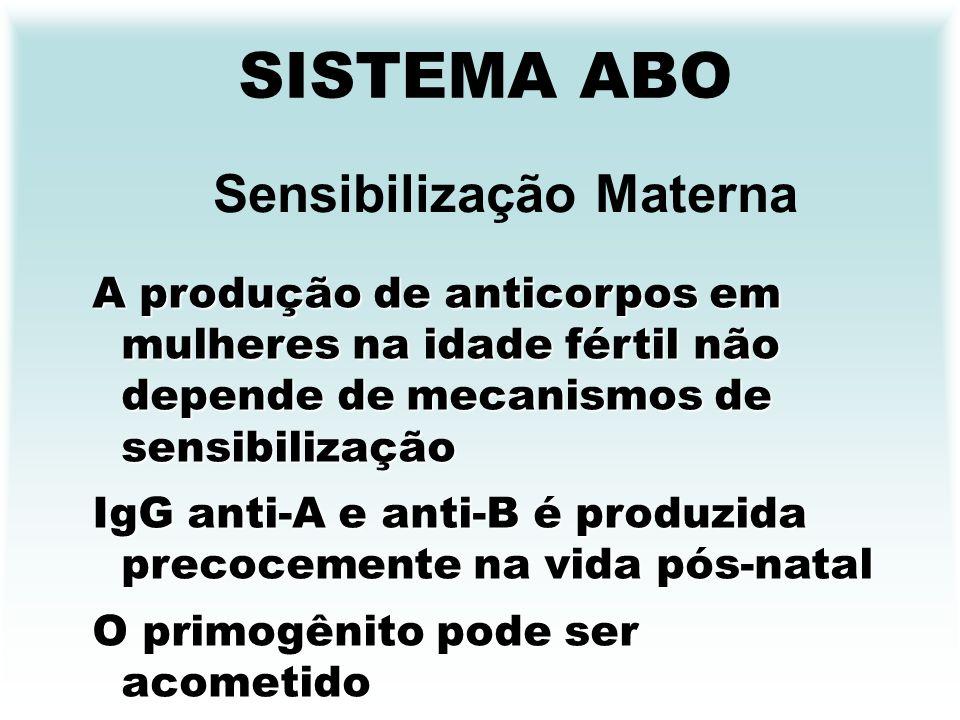 SISTEMA ABO Sensibilização Materna A produção de anticorpos em mulheres na idade fértil não depende de mecanismos de sensibilização IgG anti-A e anti-