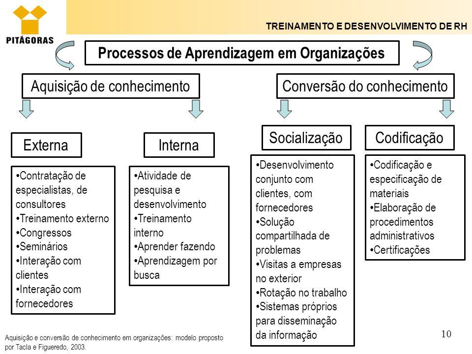 TREINAMENTO E DESENVOLVIMENTO DE RH 10 Processos de Aprendizagem em Organizações Aquisição de conhecimento ExternaInterna Contratação de especialistas