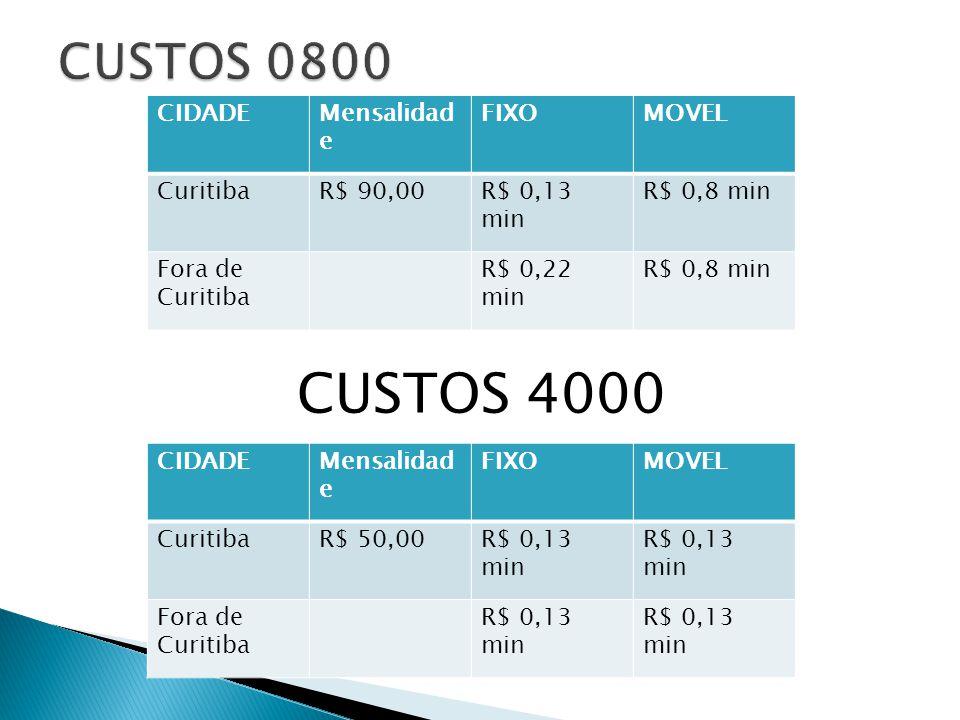 CIDADEMensalidad e FIXOMOVEL CuritibaR$ 90,00R$ 0,13 min R$ 0,8 min Fora de Curitiba R$ 0,22 min R$ 0,8 min CUSTOS 4000 CIDADEMensalidad e FIXOMOVEL CuritibaR$ 50,00R$ 0,13 min Fora de Curitiba R$ 0,13 min