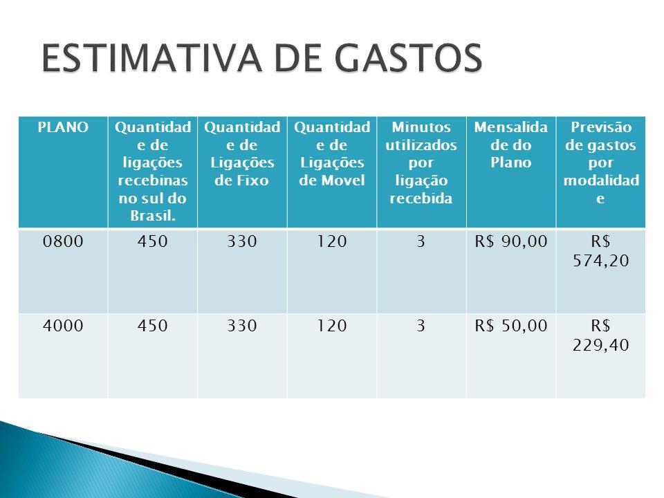 PLANOQuantidad e de ligações recebinas no sul do Brasil.