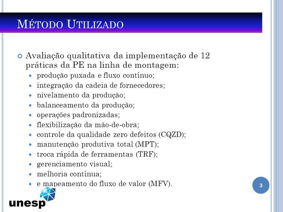 M ÉTODO U TILIZADO Avaliação qualitativa da implementação de 12 práticas da PE na linha de montagem: produção puxada e fluxo contínuo; integração da c