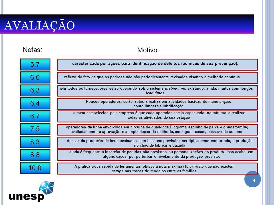 AVALIAÇÃO 4 Notas: Motivo: 5,7 6,0 6,3 6,4 6,7 7,5 8,3 8,8 10,0 caracterizado por ações para identificação de defeitos (ao invés de sua prevenção). re