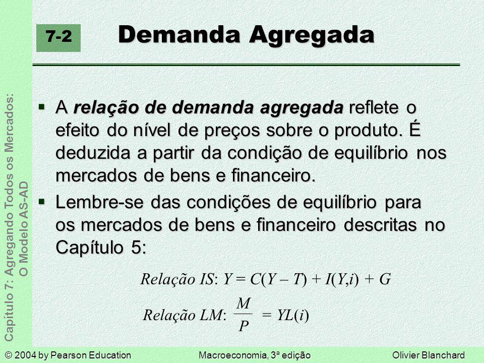 © 2004 by Pearson EducationMacroeconomia, 3ª ediçãoOlivier Blanchard Capítulo 7: Agregando Todos os Mercados: O Modelo AS-AD Demanda Agregada A relação de demanda agregada reflete o efeito do nível de preços sobre o produto.