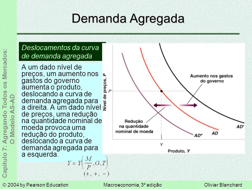 © 2004 by Pearson EducationMacroeconomia, 3ª ediçãoOlivier Blanchard Capítulo 7: Agregando Todos os Mercados: O Modelo AS-AD Demanda Agregada A um dado nível de preços, um aumento nos gastos do governo aumenta o produto, deslocando a curva de demanda agregada para a direita.