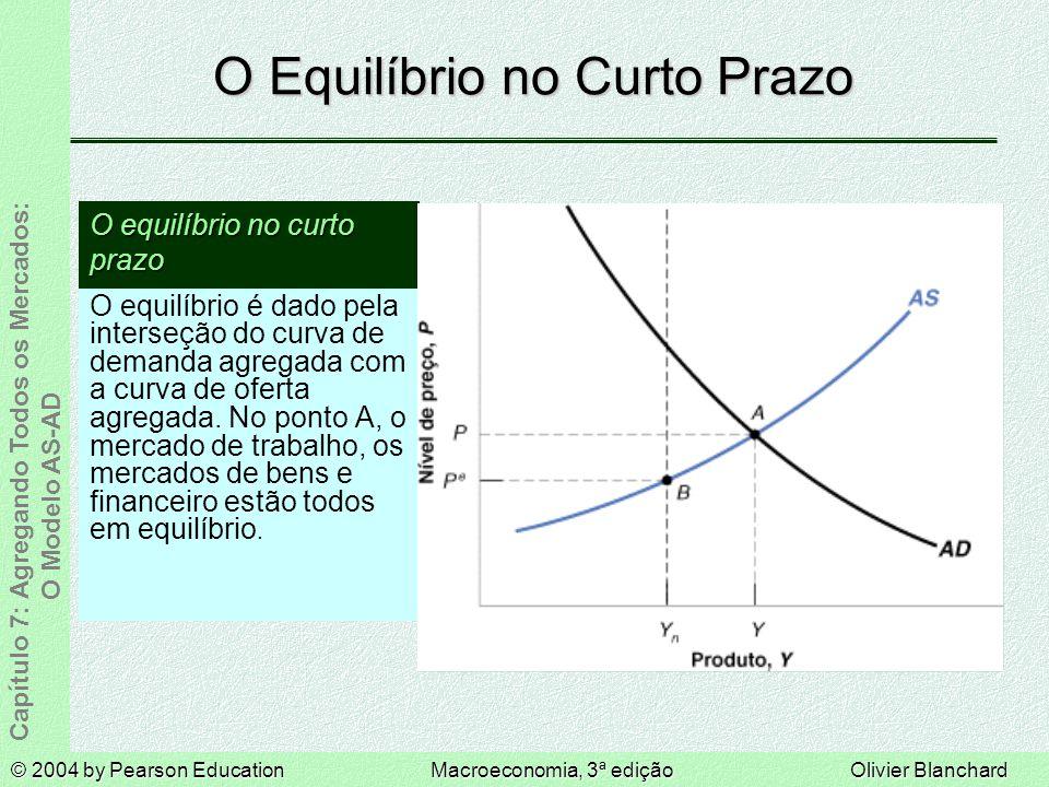 © 2004 by Pearson EducationMacroeconomia, 3ª ediçãoOlivier Blanchard Capítulo 7: Agregando Todos os Mercados: O Modelo AS-AD O Equilíbrio no Curto Prazo O equilíbrio é dado pela interseção do curva de demanda agregada com a curva de oferta agregada.