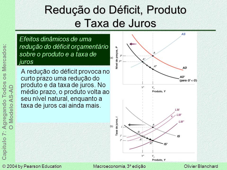 © 2004 by Pearson EducationMacroeconomia, 3ª ediçãoOlivier Blanchard Capítulo 7: Agregando Todos os Mercados: O Modelo AS-AD Redução do Déficit, Produto e Taxa de Juros A redução do déficit provoca no curto prazo uma redução do produto e da taxa de juros.