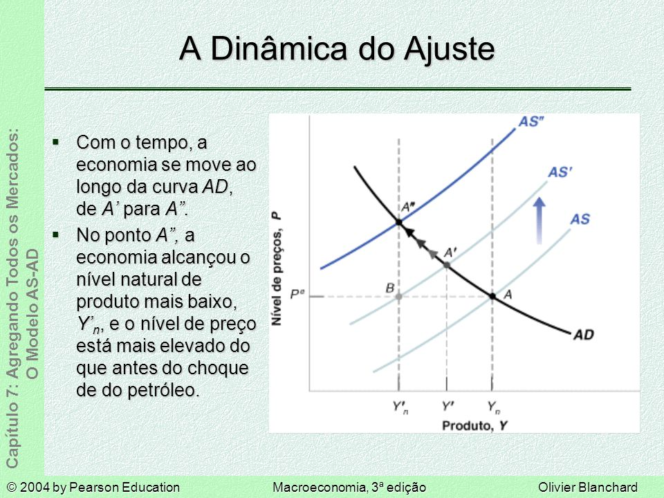 © 2004 by Pearson EducationMacroeconomia, 3ª ediçãoOlivier Blanchard Capítulo 7: Agregando Todos os Mercados: O Modelo AS-AD A Dinâmica do Ajuste Com o tempo, a economia se move ao longo da curva AD, de A para A.