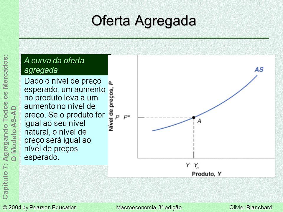 © 2004 by Pearson EducationMacroeconomia, 3ª ediçãoOlivier Blanchard Capítulo 7: Agregando Todos os Mercados: O Modelo AS-AD Oferta Agregada Dado o nível de preço esperado, um aumento no produto leva a um aumento no nível de preço.